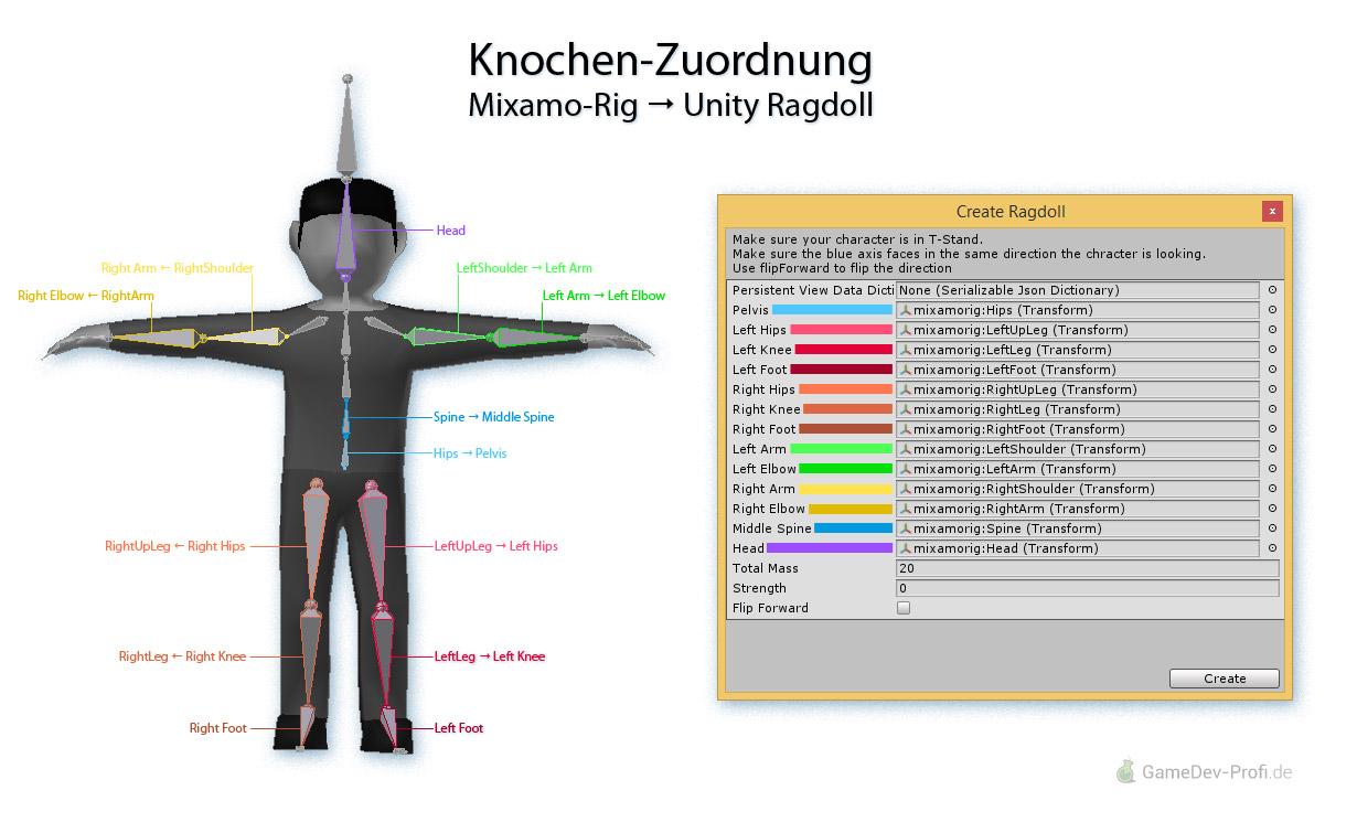 Beispiel für die Zuordnung der Knochen eines Mixamo-Modells zu den Feldern des Ragdoll-Assistenten, um eine physikalische Gliederpuppe in Unity herzustellen.