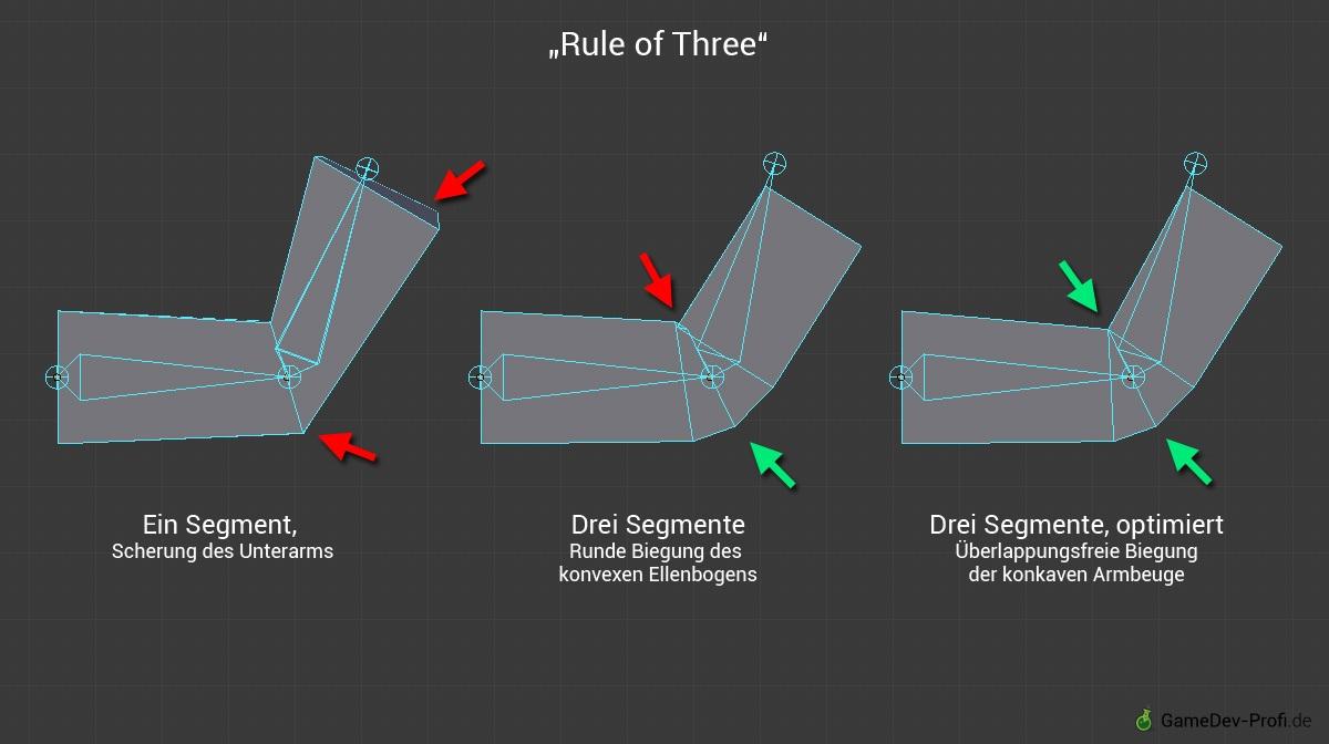 Demo der unterschiedlichen Segmentierung eines einfachen Arm-Modells.