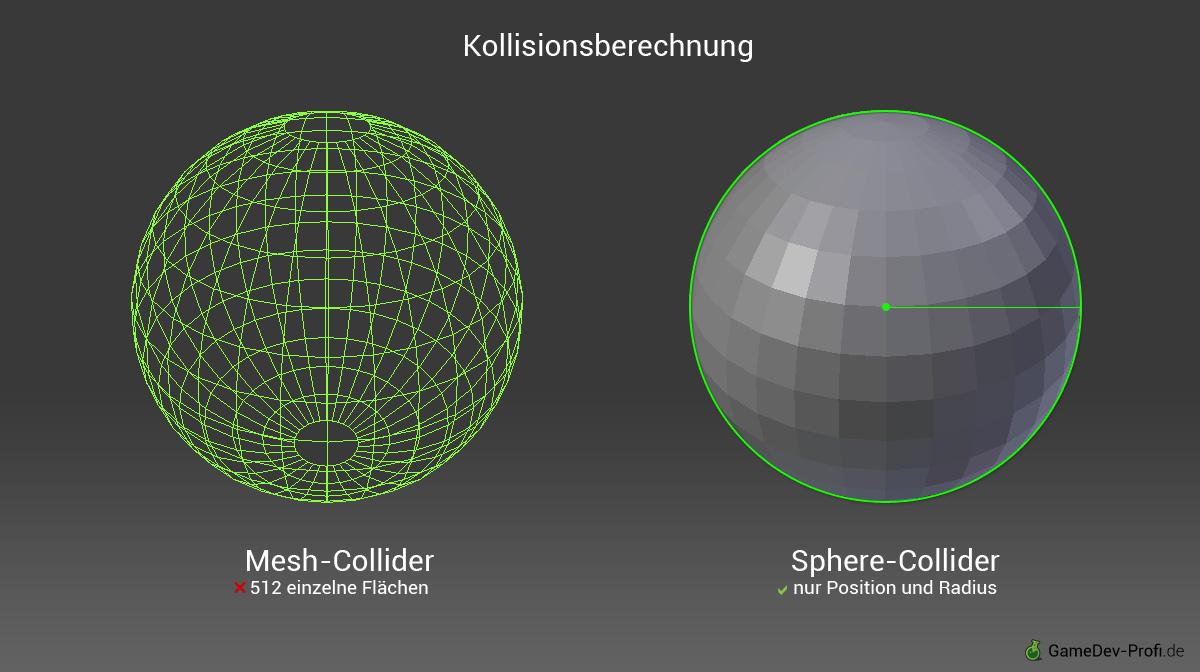 Parametrische Collider sind sehr viel schneller zu berechnen als Mesh-Collider.